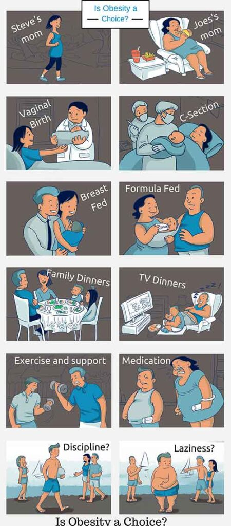 Is Obesity a Choice of Life? Facts About Obesity