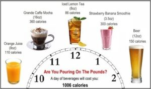 Drinks are Calories Downsizing it Will Save 1 Workout